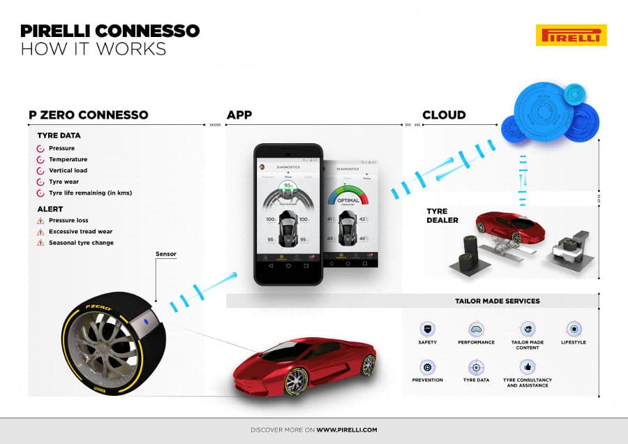 Pirelli : un nouveau pneu intelligent dévoilé au salon de l'auto à Genève