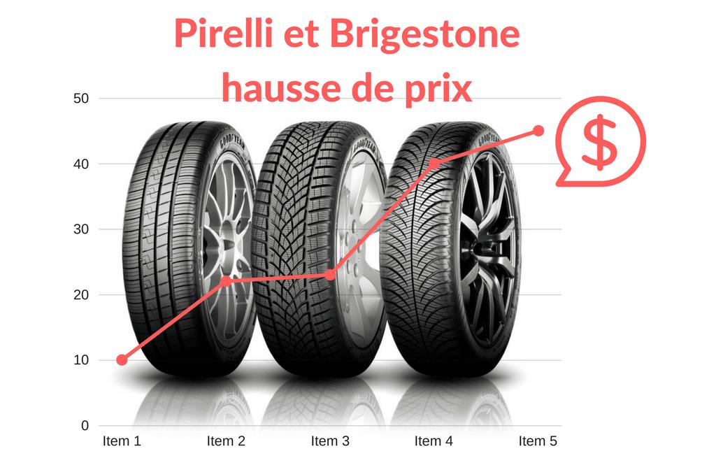 Pirelli et Bridgestone : les prix augmentent