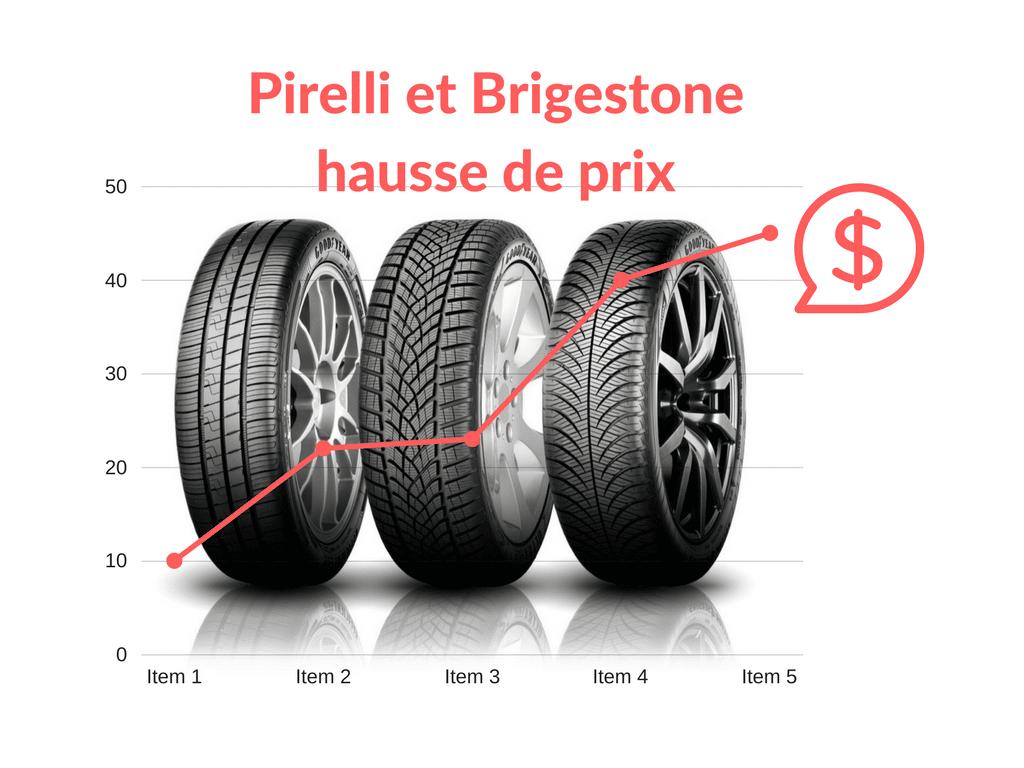 Pirelli et Brigestone hausse de prix
