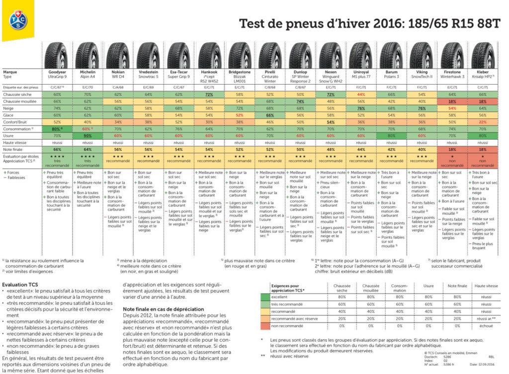 résultat complet test pneus hiver 185/65 R15 88T