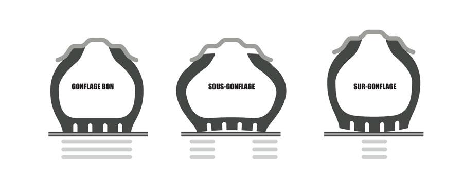 pneus sur-gonflés et sous-gonflés