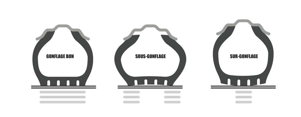 Les différents types de gonflage d'un pneu