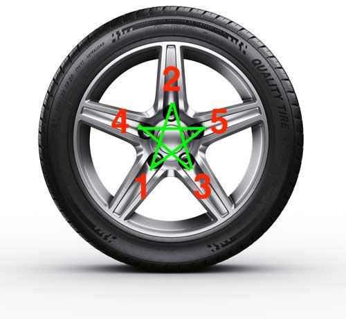 schéma serrage parfait roue