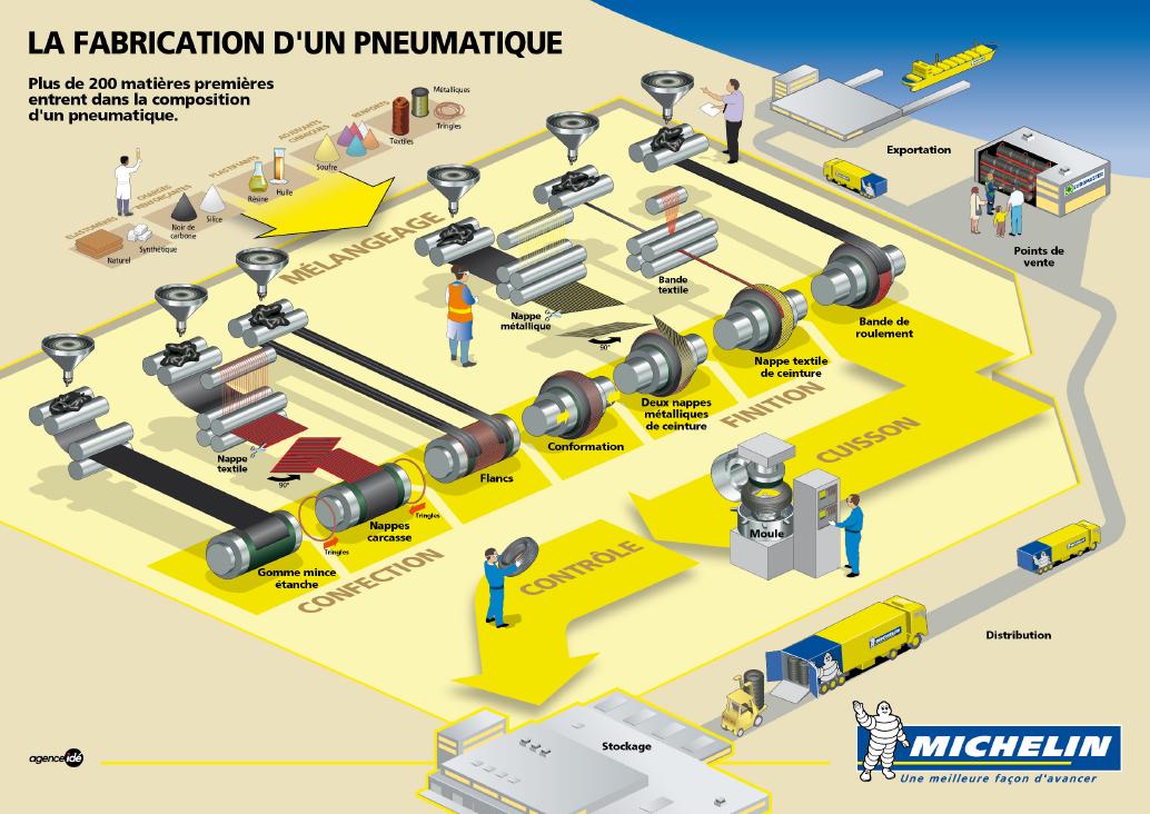 Lle processus de fabrication des pneus Michelin