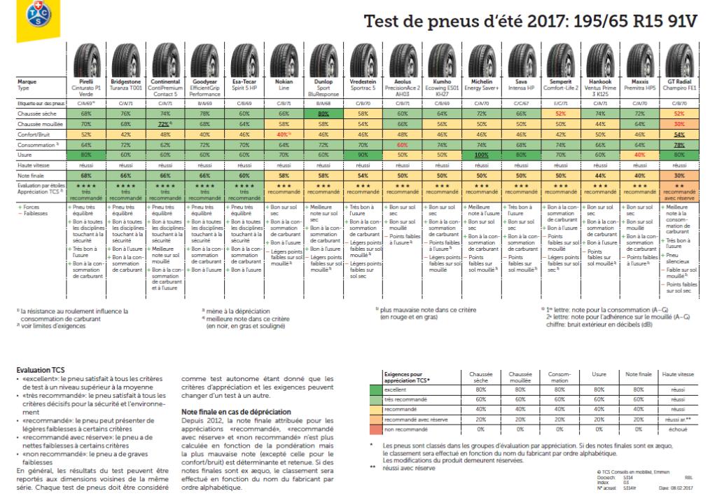 Résultats détaillés des pneus été 195/65 R15 91V