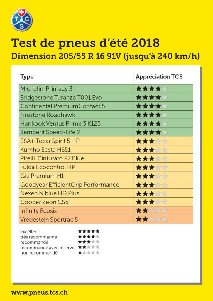 Test TCS pneus été 2018 205/55 R16 91V