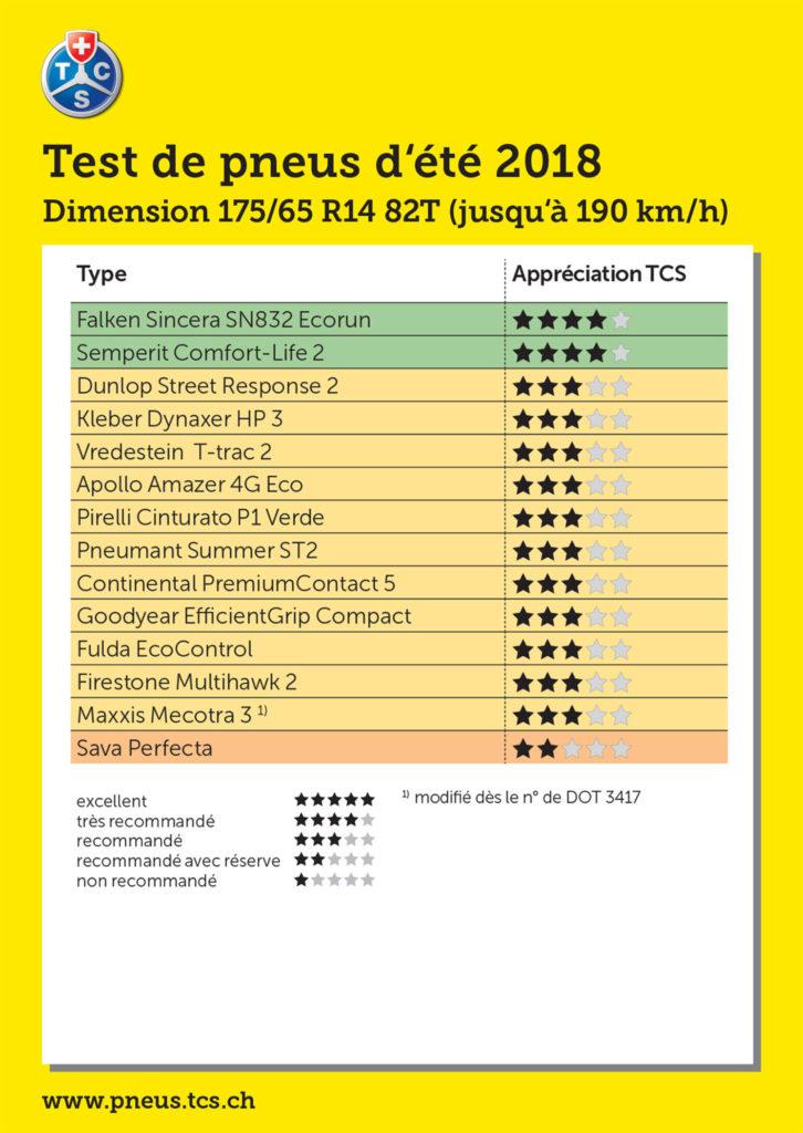 Tests des pneus été 2018 par le Touring Club Suisse pour les dimensions 175/65 R14 82T