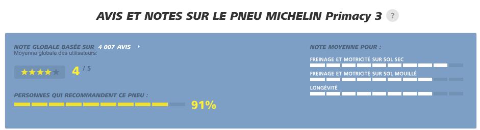 Avis de propriétaires du Michelin Primacy 3