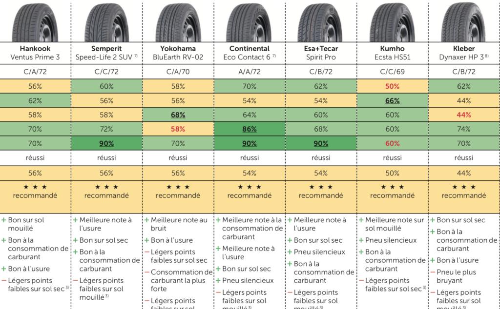 Bons pneus été 2020 pour SUV et camionnette