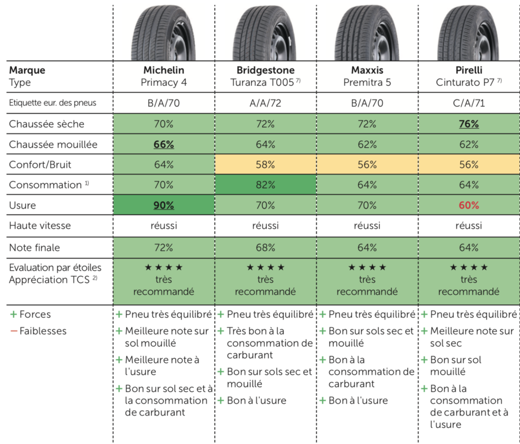 Les meilleurs pneus été 2020 pour SUV et camionnette